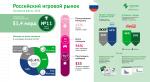 Российский игровой рынок – 11-й крупнейший в мире - Изображение 1