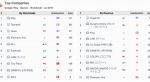 Игра Ким Кардашьян возглавила мировой чарт App Store в июле - Изображение 7