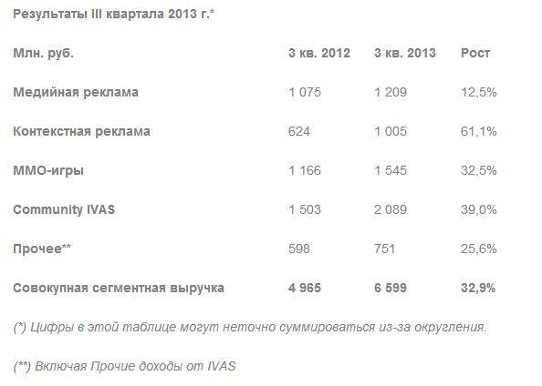 Warface стала для Mail.Ru самой доходной игрой в третьем квартале - Изображение 1