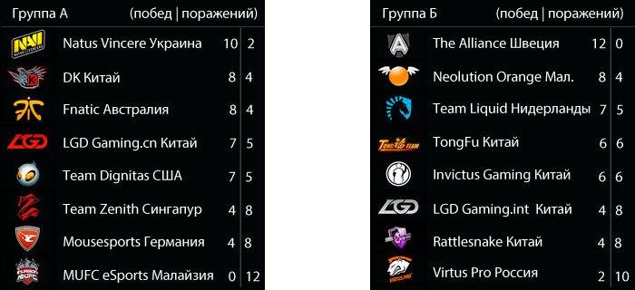 Все что известно о DotA 2 «The International 3». - Изображение 6