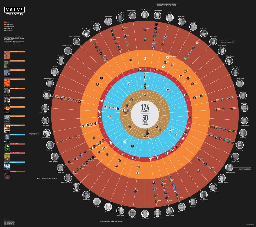 Вышла инфографика по актерам озвучки студии Valve - Изображение 1