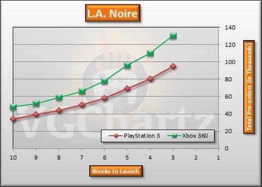 Игровые чарты (по 23 апреля 2011) - Изображение 9