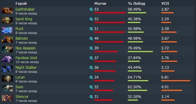 Китай против всего мира. Известны все пары плей-офф TI7. - Изображение 5