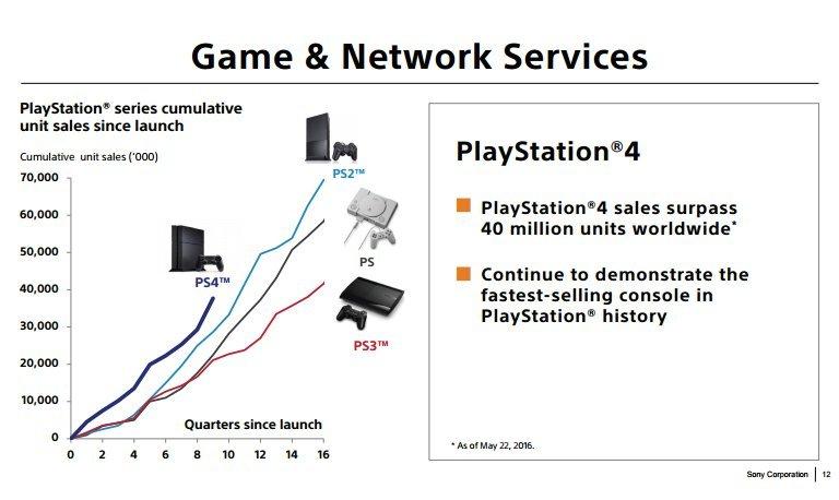 За PlayStation Plus платят более 20 млн пользователей - Изображение 2