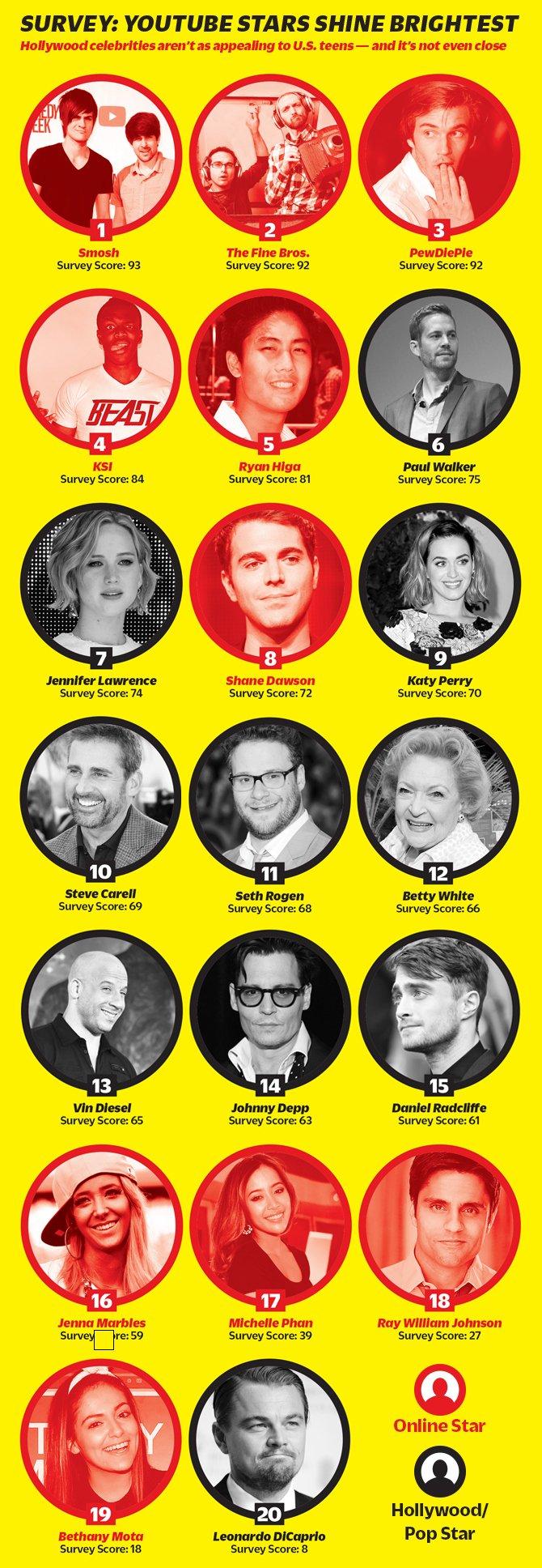 Блогер PewDiePie обошел по популярности Пола Уокера и Кэти Перри - Изображение 2