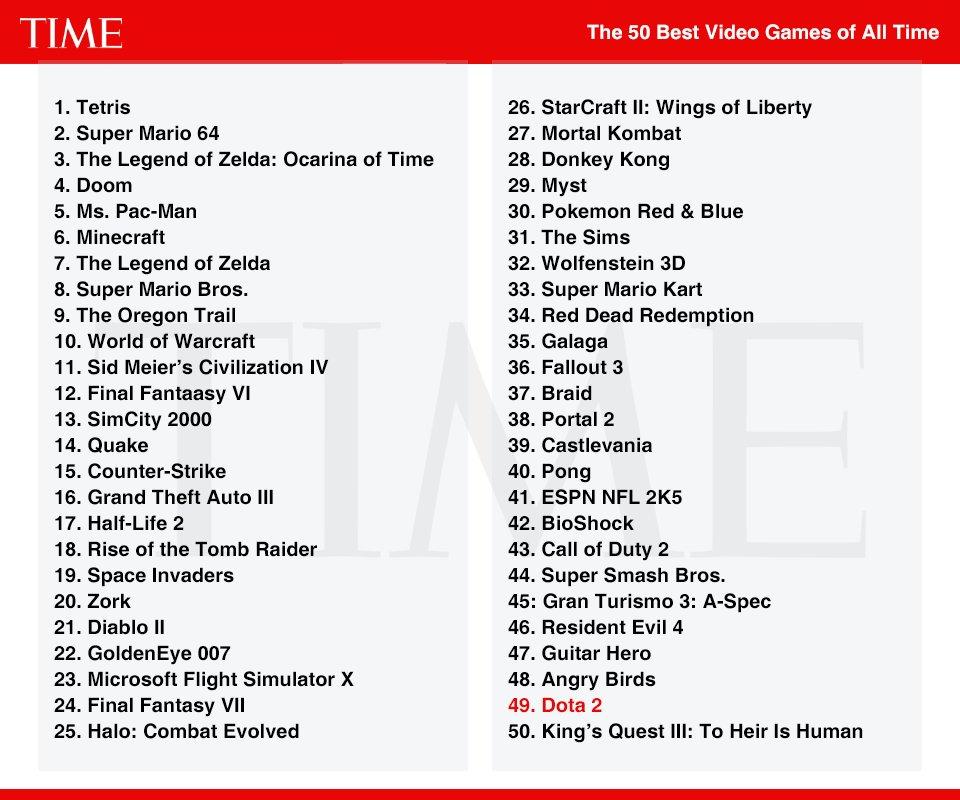 Журнал Time опубликовал топ 50 лучших игр — и я от него в ужасе - Изображение 2