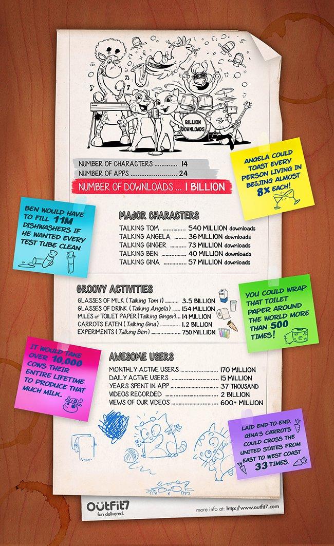 Мобильная игра Talking Friends преодолела отметку в 1 млрд загрузок - Изображение 2