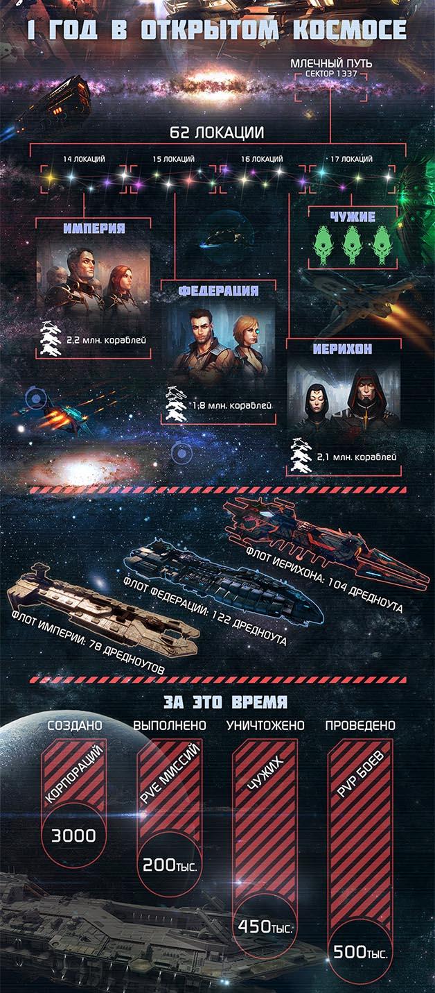 Планы на будущее Star Conflict и викторина - Изображение 1