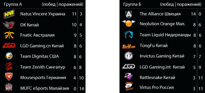 Все что известно о DotA 2 «The International 3». - Изображение 7