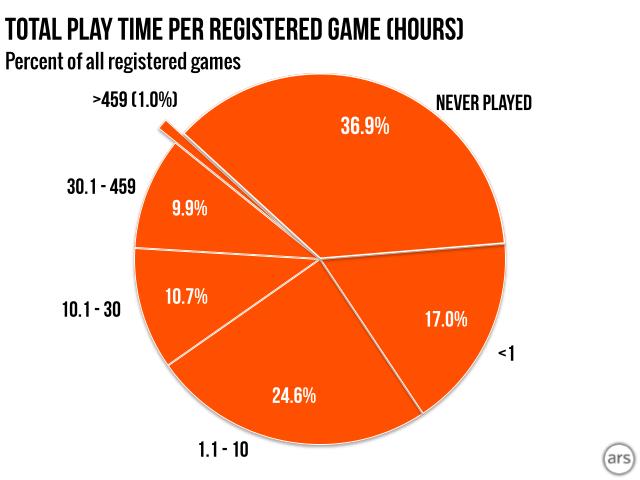 Почти 37% купленных в Steam игр ни разу не запустили  - Изображение 6