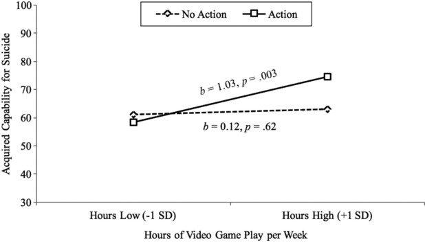 И снова виноваты игры: студенты-геймеры чаще склонны к суициду - Изображение 2