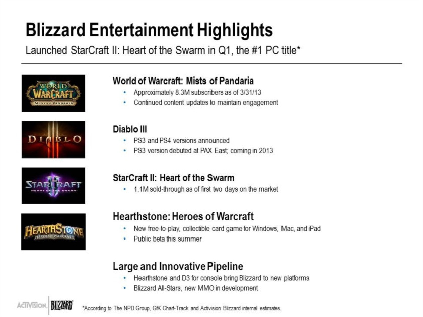 Activision Blizzard подвела итоги первого квартала - Изображение 1