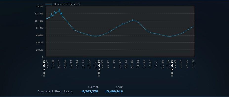 Steam установил новый рекорд по количеству пользователей в сервисе. - Изображение 1