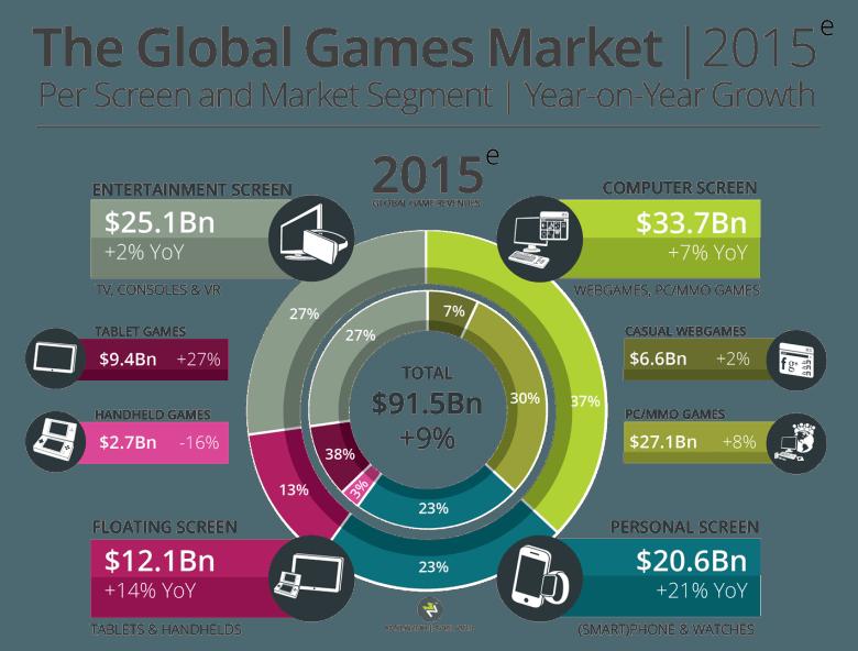 В 2015 году рынок игр вырастет на 9,4%, а Китай обгонит США - Изображение 1