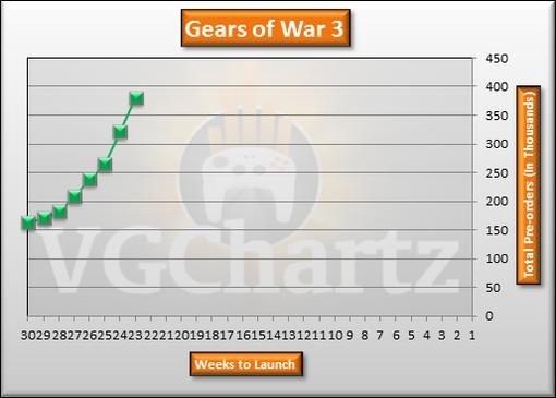 Игровые чарты (по 2 апреля 2011) | Канобу - Изображение 0