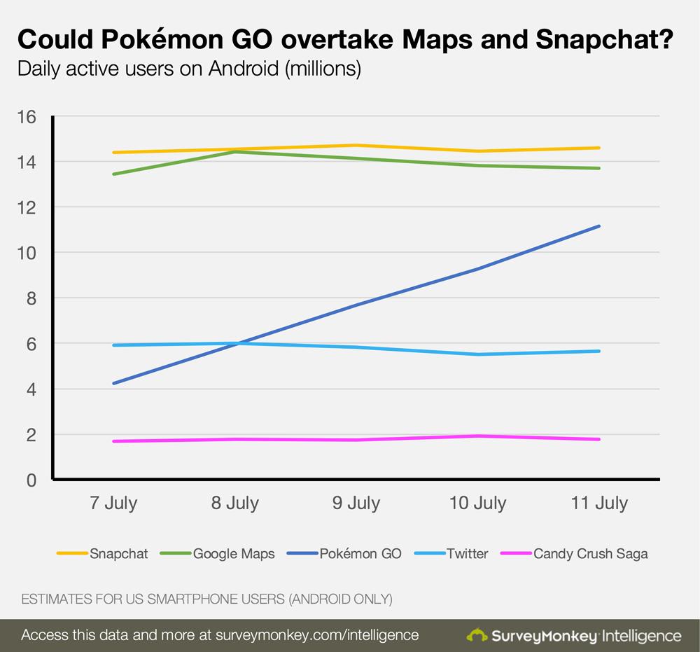Pokemon Go стала самой популярной мобильной игрой в истории   Канобу - Изображение 11510