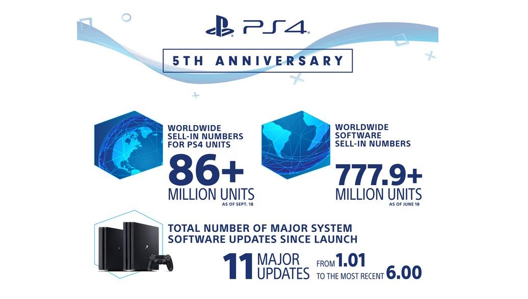 PlayStation 4 исполнилось пять лет! За это время Sony продала больше 86 миллионов консолей   Канобу - Изображение 2