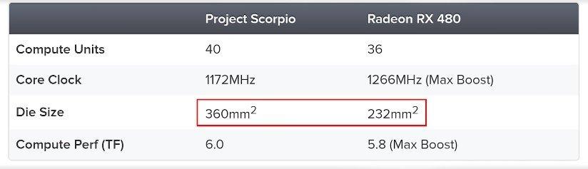 Характеристики Xbox Scorpio наконец известны, иони очень круты | Канобу - Изображение 1511