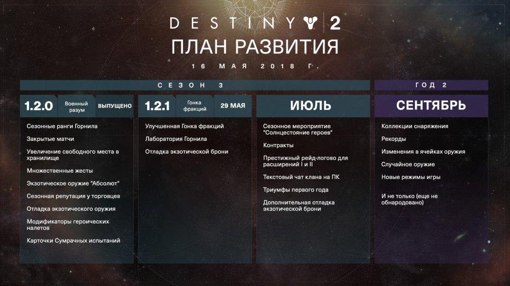 В Destiny 2 появится «экспериментальный PvP-контент». - Изображение 2