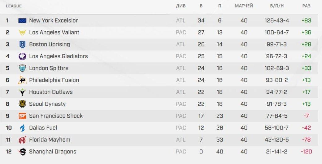 Shanghai Dragons завершила первый сезон Overwatch League со статистикой 0 побед и 40 поражений. - Изображение 1