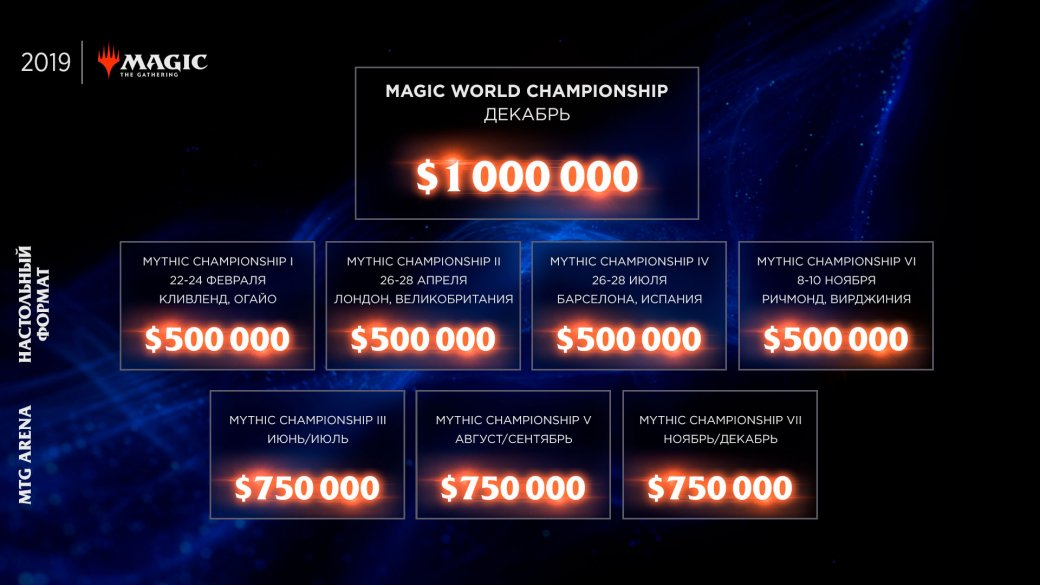 Magic: The Gathering врывается вкиберспорт стурниром в$1 млн   Канобу - Изображение 3182