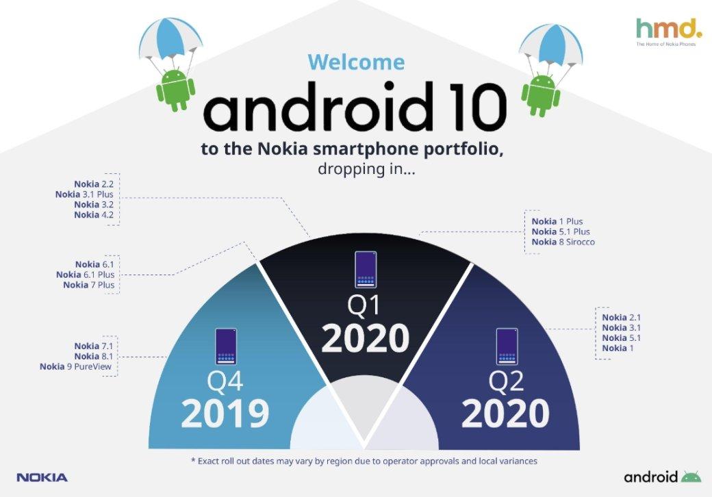 Опубликован список 17 моделей Nokia, которые обновятся доAndroid10   Канобу - Изображение 2113