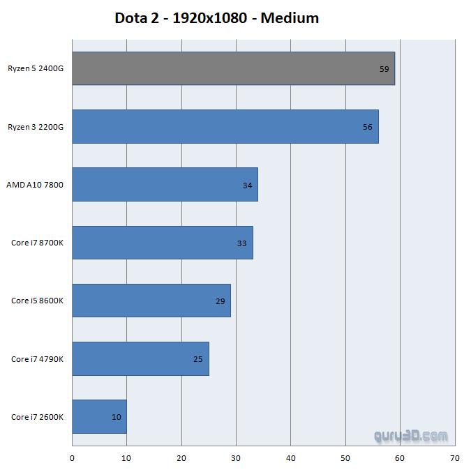 AMD сотворила чудо! Видеокарты, встроенные в процессоры серии Ryzen 2000G, выдают 1440p в GTA 5! | Канобу - Изображение 2