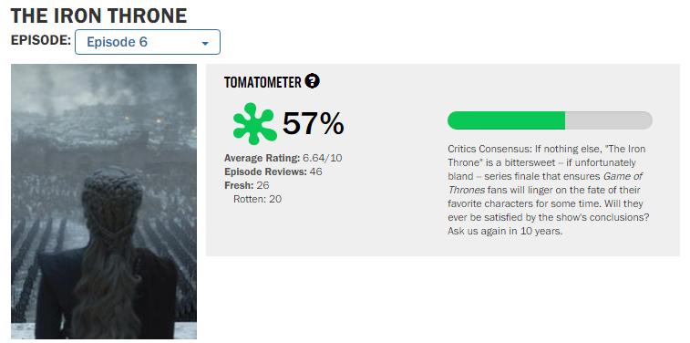 Финал «Игры престолов» получил одни изсамых низких оценок наRotten Tomatoes завсю историю шоу | Канобу - Изображение 2